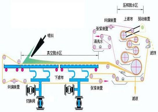 DZY带式真空压滤机-工艺图.jpg